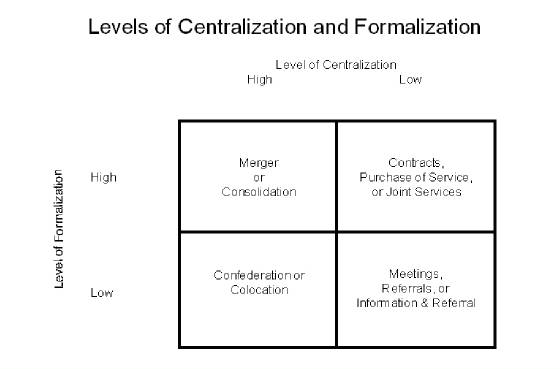 laws of concentration and centralization a modern review Departmental centralization: this refers to the concentration of specialized activates, usually in one department for example, recruitment for the whole organization may be carried out by a single department centralization of performance: it indicates geographic concentration, for example, a.